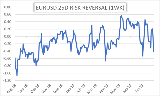 EURUSD Price Chart of 1 week risk reversal