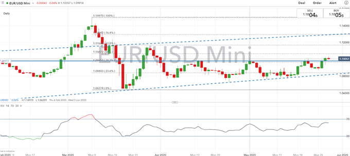 Euro Forecast: Key EUR/USD Levels to Watch on Symbolic EU Action