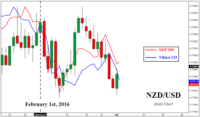 AUD/NZD Nets Out Market Mood Swings, Focus On RBA & RBNZ Policy