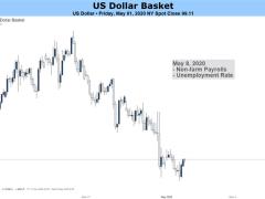 US Dollar May Splinter vs FX Majors as Markets Ponder Recession