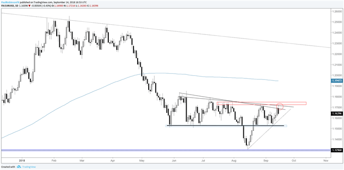 EUR/USD Weekly Technical Outlook: Euro Stalls at Wall of Resistance