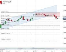 Nikkei 225 Fall Breaks Range, Puts Focus On Retracement Support
