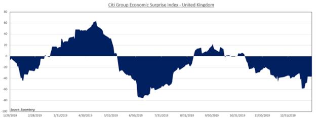 Chart showing Citi Group Economic Surprise Index