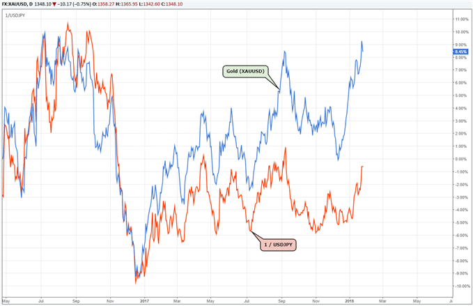Gold price correlation to USDJPY exchange rate.