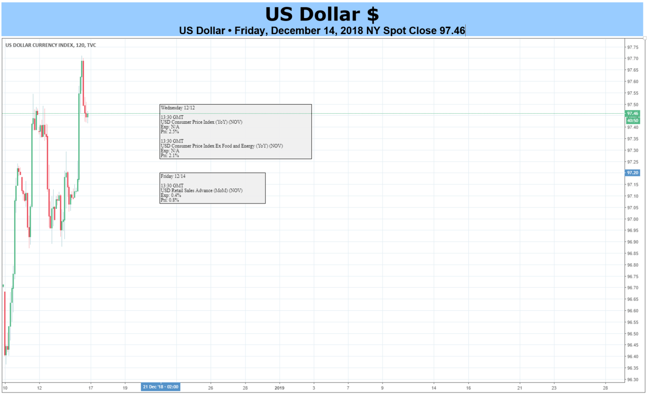 US Dollar May Rise as the Fed Checks Slide in 2019 Rate Hike
