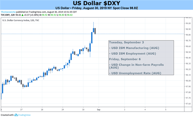 US Dollar 2 Hour Price Chart