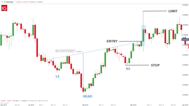 trading the inverse head and shoulders pattern