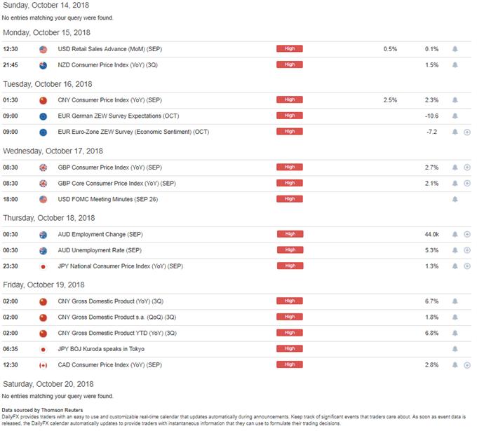 DailyFX Economic Calendar High Impact for the Week of October 15, 2018