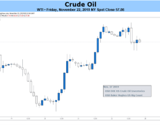 Crude Oil Prices May Fall as Growth Fears Return, Rate Cuts Pause