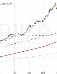 Daily chart of dow jones industrial average also how significant is the    breaking day moving rh dailyfx