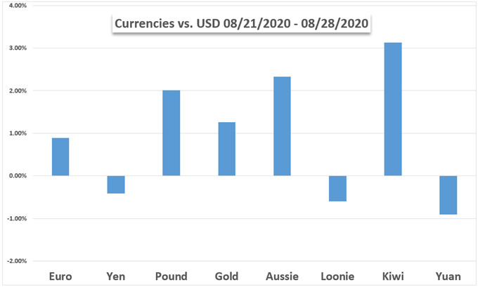 Markets Week Ahead: Gold, Dollar, Dow, Euro, AUD, PMIs & Job Data