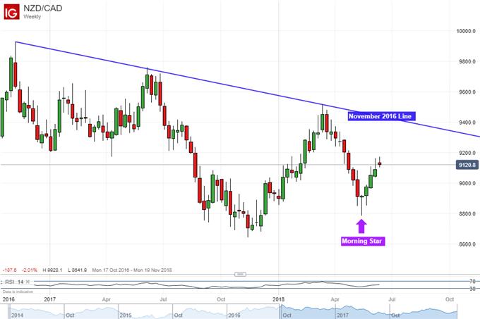 NZD/CAD weekly chart with morning star bullish reversal pattern