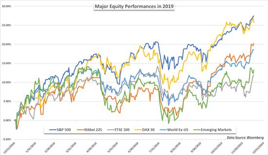 stock market performance 2019