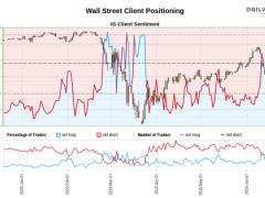 Dow Jones, AUD/USD, NZD/USD Forecast: Turn Lower in Store?