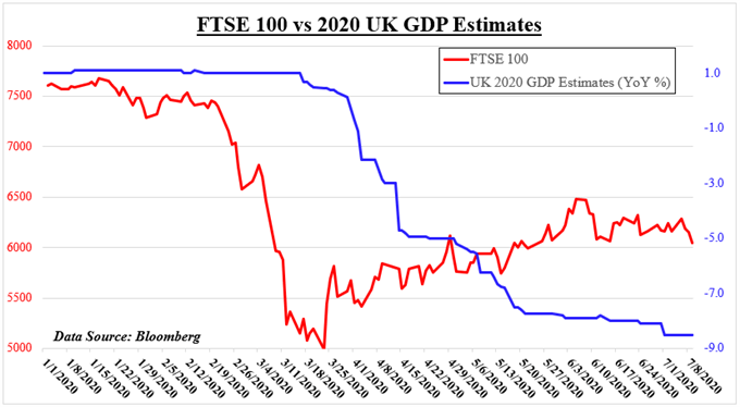 FTSE 100 vs 2020 UK GDP