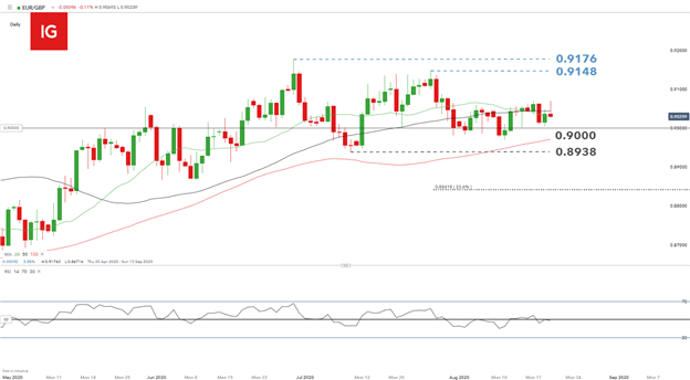 EUR/GBP Price Analysis: Euro subdued ahead of ECB Minutes