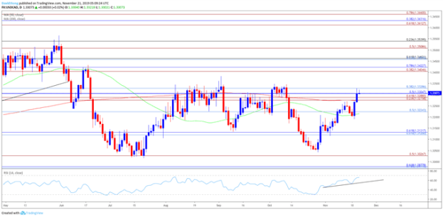 Image of USD/CAD daily chart