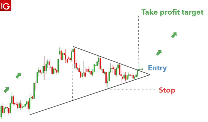 Symmentrical triangle pattern on forex pair AUD/USD