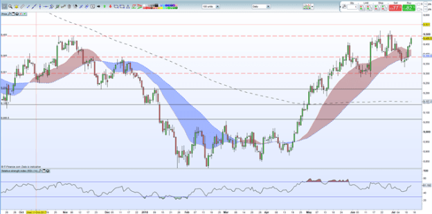 USDJPY Technical Analysis: Overbought but Moving Higher