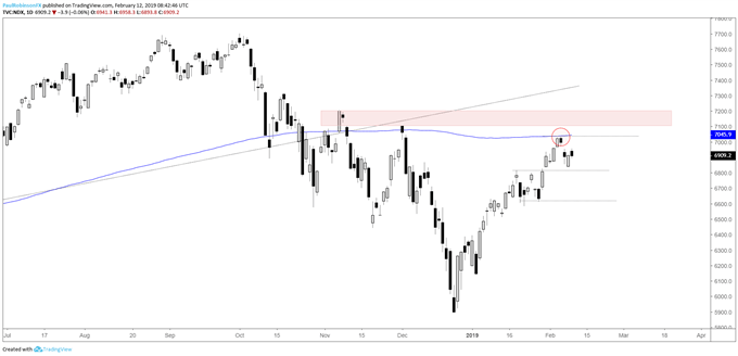 S&P 500, Dow, and Nasdaq 100 Technical Outlook Weakens