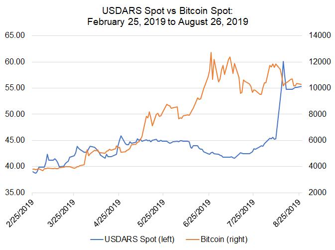 bitcoin price, usdars, usd to ars, emerging market fx