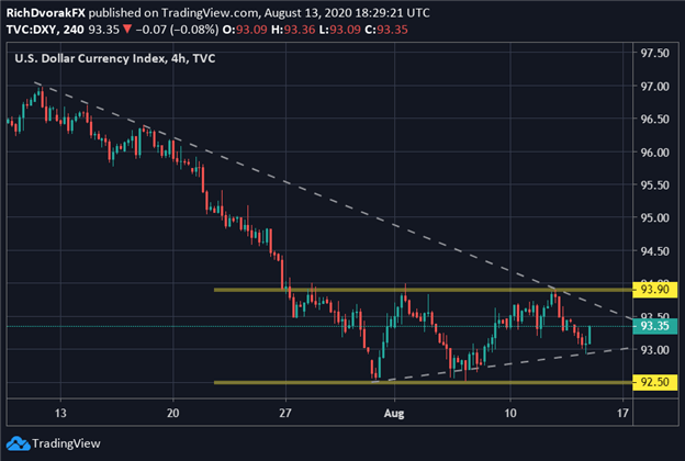 dxy index price chart us dollar forecast