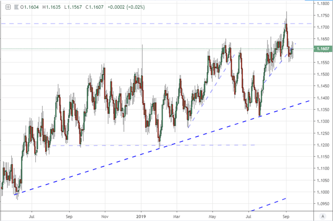 us dollar price chart dxy