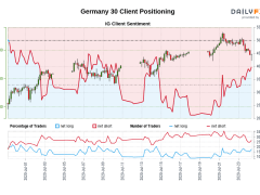 Our data shows traders are now net-long Germany 30 for the first time since Jul 01, 2020 when Germany 30 traded near 12,297.60.