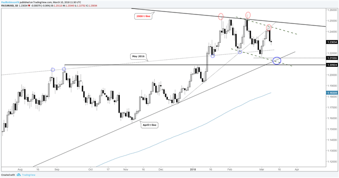 EUR/USD Weekly Technical Forecast: Euro Top or Correction