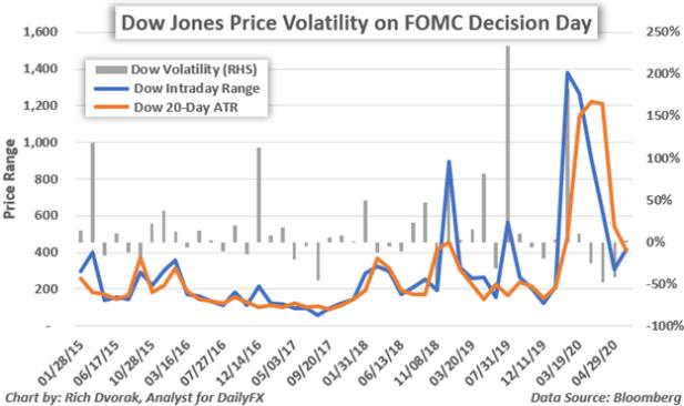 DJI Price Chart Dow Jones Industrial Average Stock Market Volatility Fed Interest Rate Decision