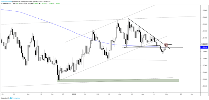 GBPUSD daily chart, using into resistance