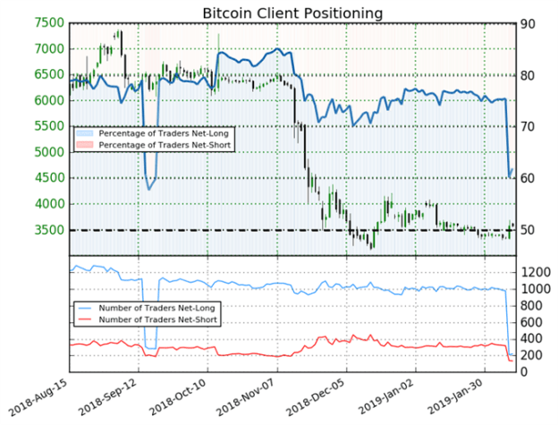 Bitcoin traders are net long