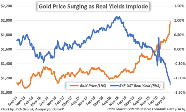 Gold Price Chart vs Real Yields