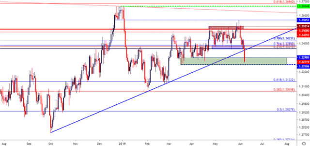 usdcad usd cad price chart