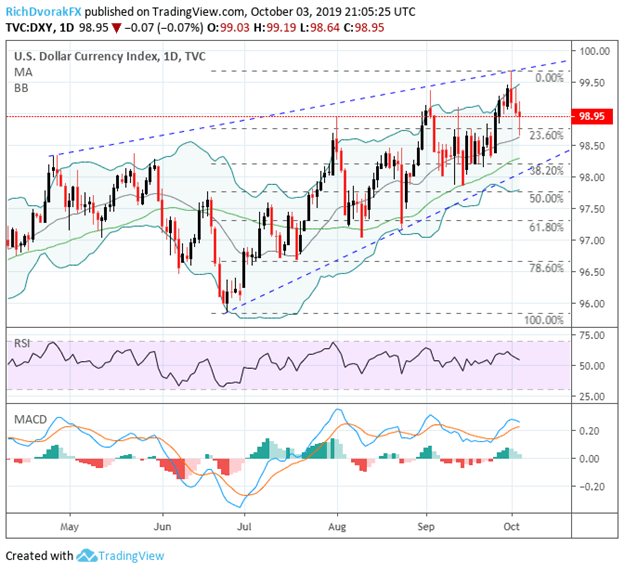 US Dollar Price Chart Technical Analysis