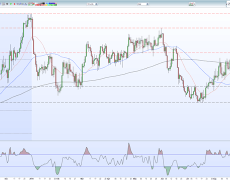 USD/CAD Price Struggling With Moving-Average Resistance