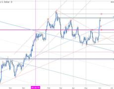 Gold Price Outlook: XAU Breakout
