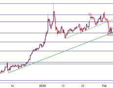 XAU Breakdown Finds Fibonacci Support