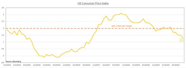 Chart showing UK CPI