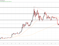 BTC Surges as Bulls Take a Stand, Death Cross Looms
