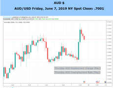 AUD at Risk From Employment Data, Trade War, Slower Global Growth