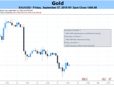 Gold Prices May Oscillate Between Trade Wars, US Economic Data