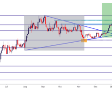 Gold Price Outlook: XAU Prices Coil