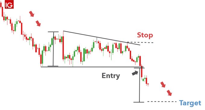 The Descending Triangle: What is it & How to Trade it?