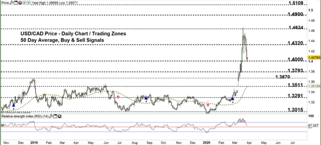 USDCAD daily price chart 27-03-20 Zoomed out