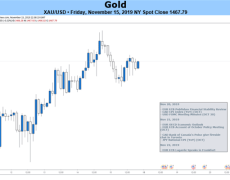 XAU/USD May Rise on FOMC Minutes, Trade War