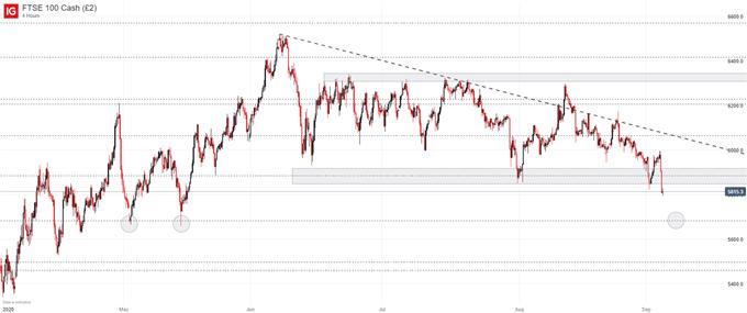 FTSE 100 price chart