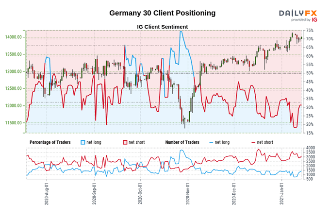 DAX 30 Poised to Extend Climb Despite Threat of Extended Restrictions