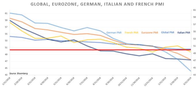 Диаграмма, показывающая индекс PMI еврозоны