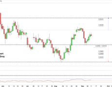 USD/TRY Nearing the Next Test
